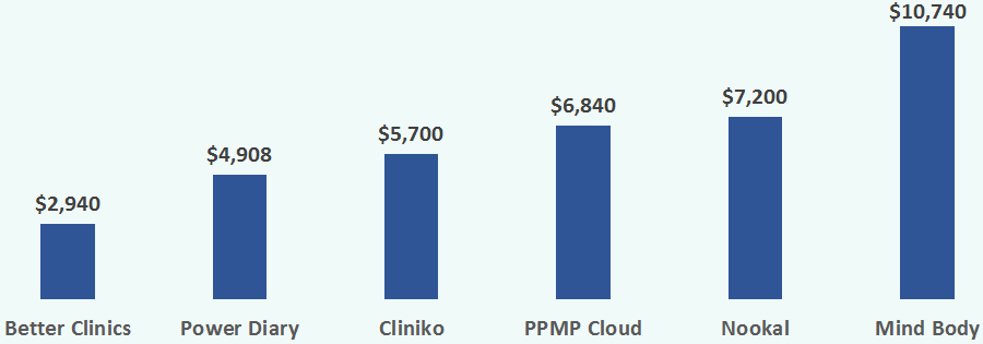practice management software pricing