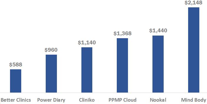 practice management software comparison